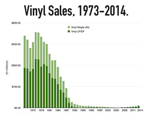 vinyl-chart
